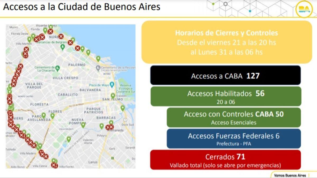 Cuáles son los accesos habilitados a la Ciudad y cuáles están cerrados en el ámbito de la Comuna 9